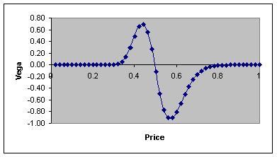 Binary option valuation