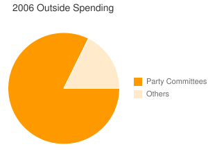 2006 spending by outside groups and by party committees