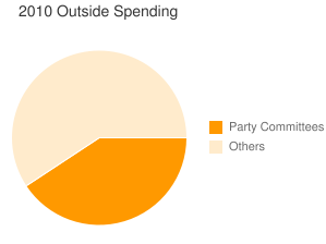 Spending in 2010 by party committees and outside groups