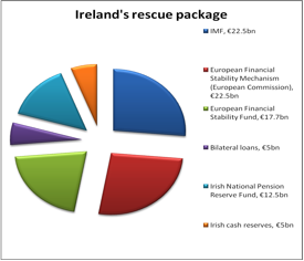 Pie chart of composition of Irish rescue package