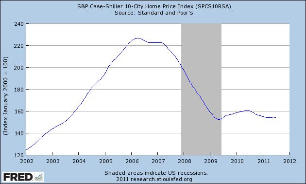 Case Shiller 10 City Average